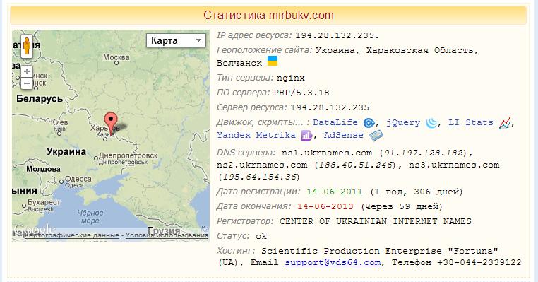 Сервис комплексного анализа сайтов