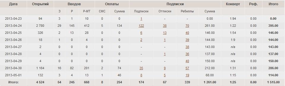 Добыча событийного трафика или слив на Entercash.ru
