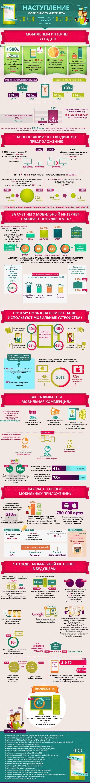 Наступление мобильного интернета