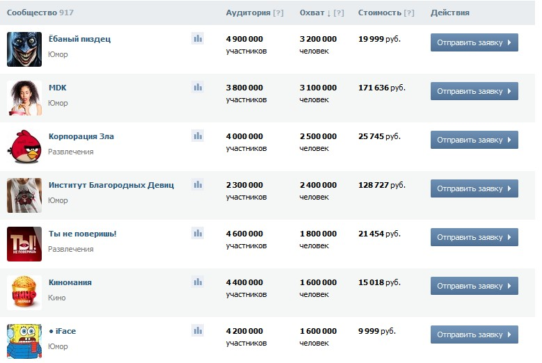 Как попасть в биржу рекламы Вконтакте?