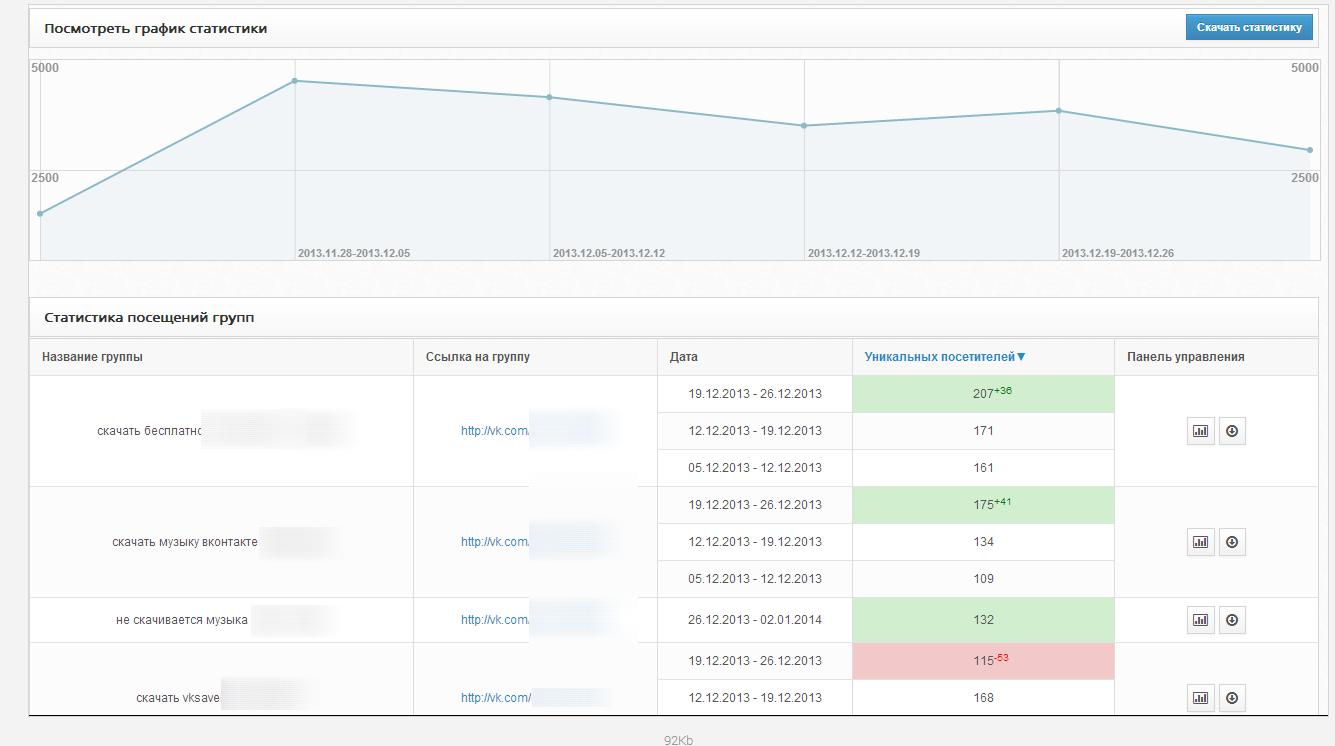 Скрины статистики одного из пользователей: