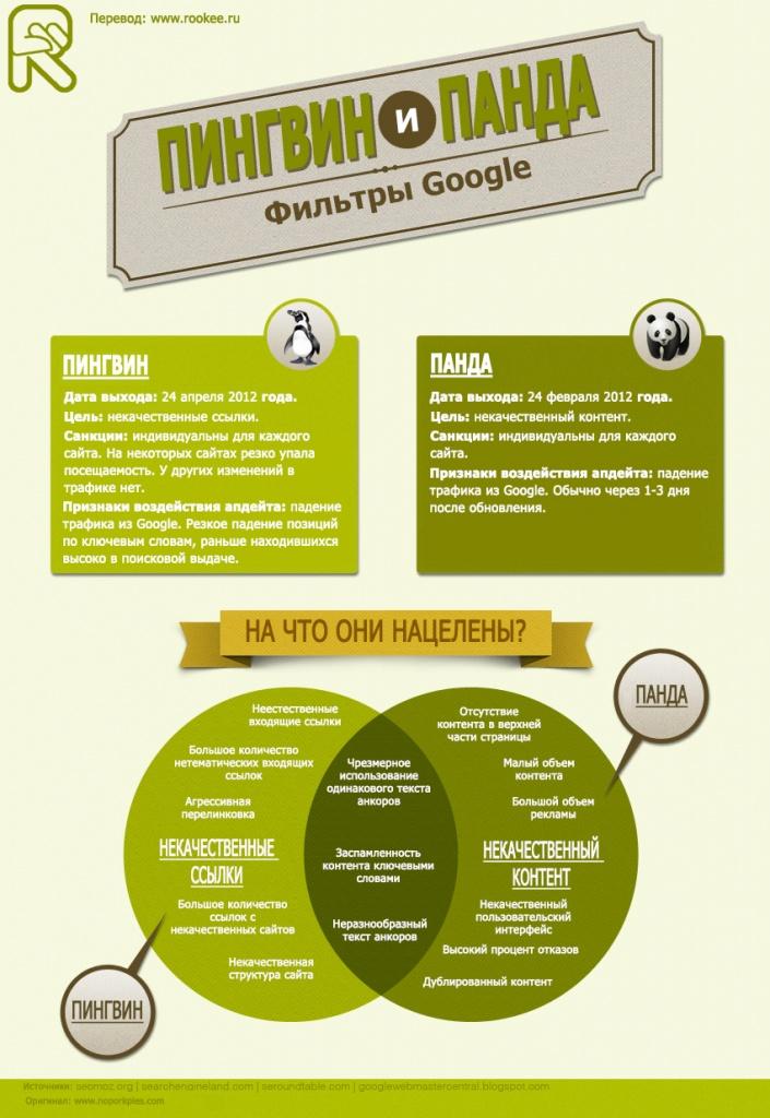 Фильтры гугла пингвин и панда - инфографика
