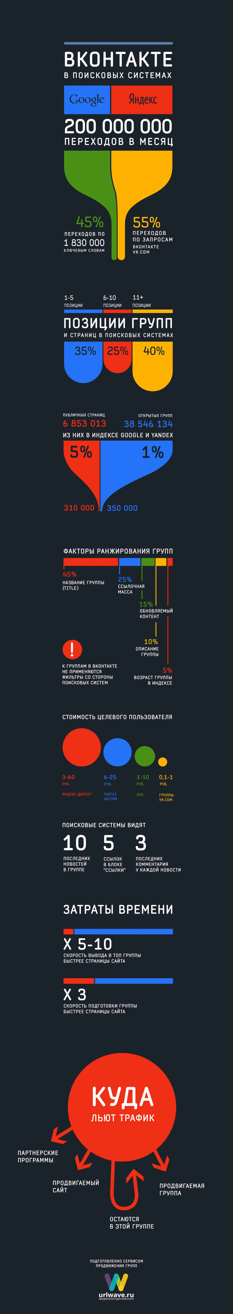Vk инфографика