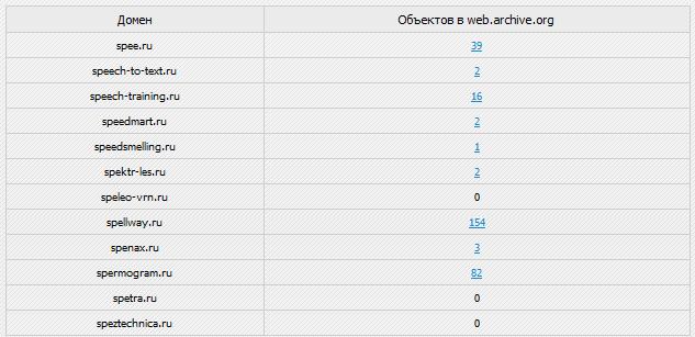 Как найти брошенные домены с вебархивом?