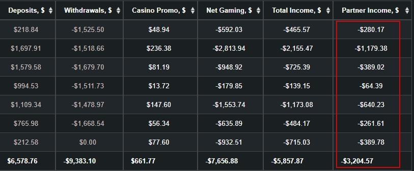 Минусовая статистика заработка в казино