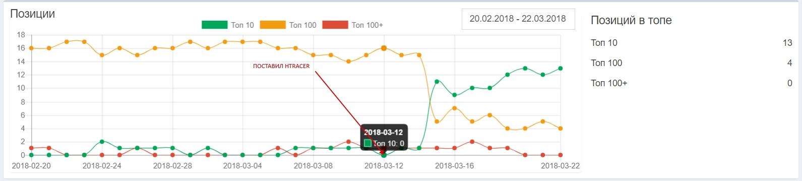 статистика сайтов после работы скрипта HTracer