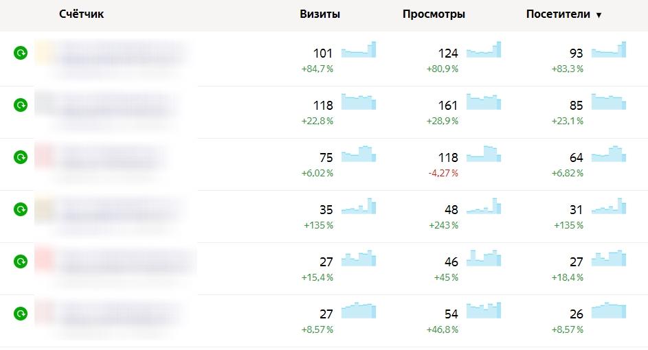 Трафик на моих сайтах