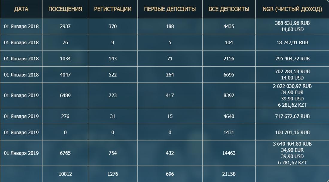 Конверт Рокс казино